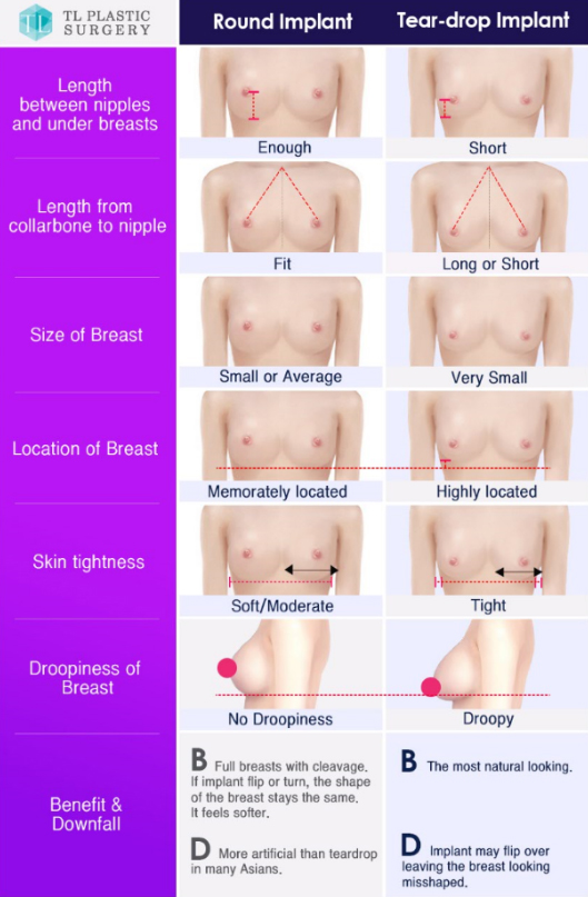 7 Lesser Known Details About Breast Augmentation You Need To Know