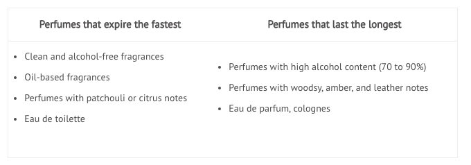 When Does Perfume Expire