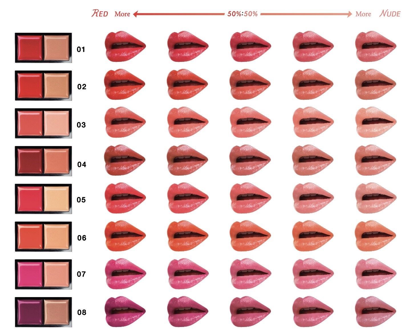 Kate Tokyo Red Nude Rouge Colour Intensity Chart