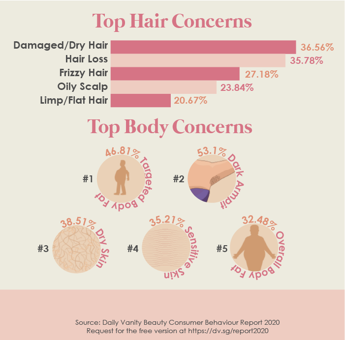 Beauty Industry Consumer Marketing Report Hair Body Concerns
