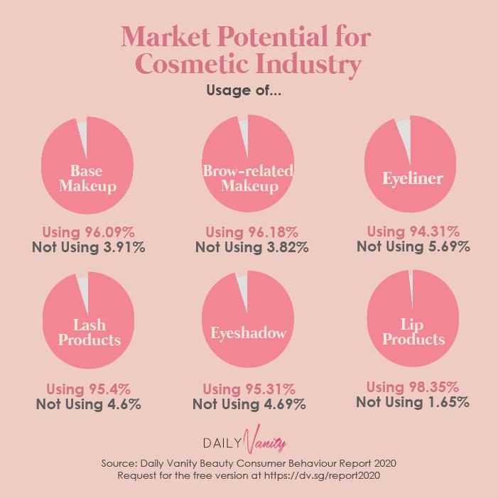Beauty Industry Consumer Marketing Report Market Potential