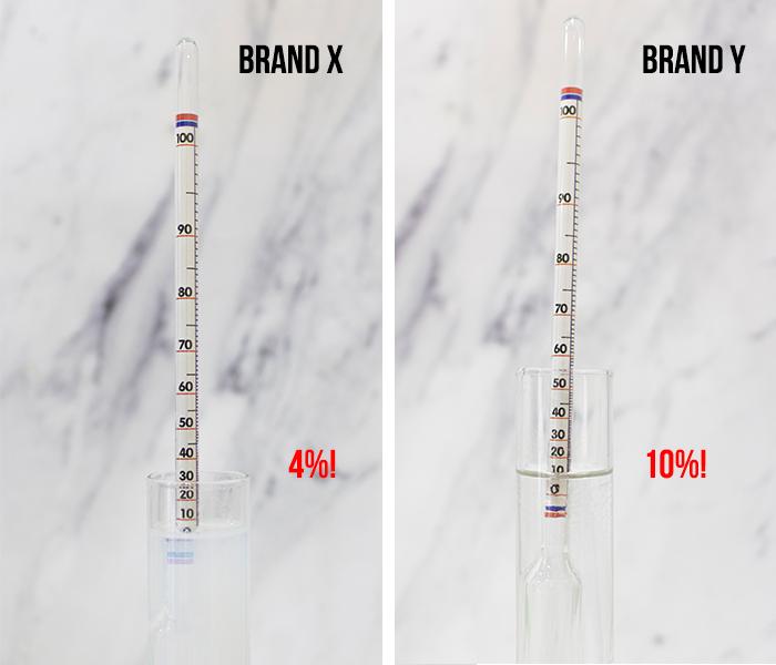 Alcohol Test Brand X Y